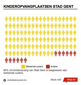 Grafiek Kinderopvangplaatsen Stad Gent